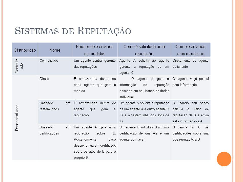 S ISTEMAS DE R EPUTAÇÃO DistribuiçãoNome Para onde é enviada as medidas Como é solicitada uma reputação Como é enviada uma reputação Centraliz ado Um