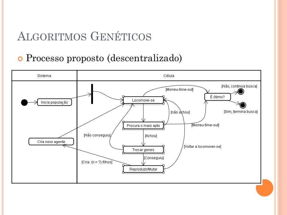 A LGORITMOS G ENÉTICOS Troca de genes (cross-over) Mutação
