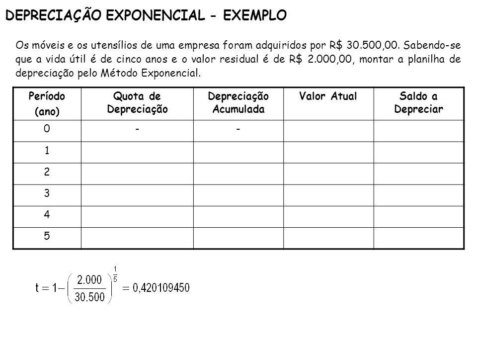DEPRECIAÇÃO EXPONENCIAL - EXEMPLO Período (ano) Quota de Depreciação Depreciação Acumulada Valor AtualSaldo a Depreciar 0-- 1 2 3 4 5 Os móveis e os u