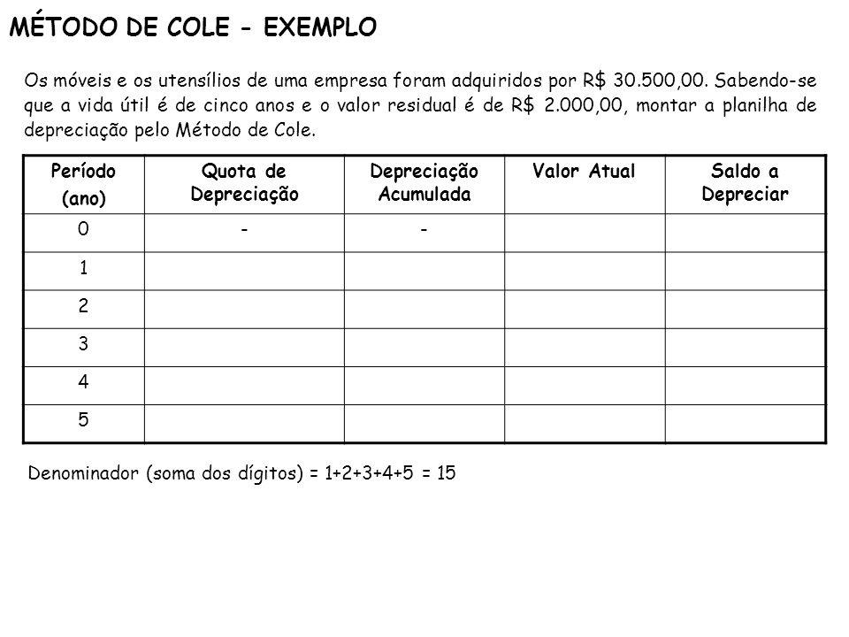 MÉTODO DE COLE - EXEMPLO Período (ano) Quota de Depreciação Depreciação Acumulada Valor AtualSaldo a Depreciar 0-- 1 2 3 4 5 Os móveis e os utensílios