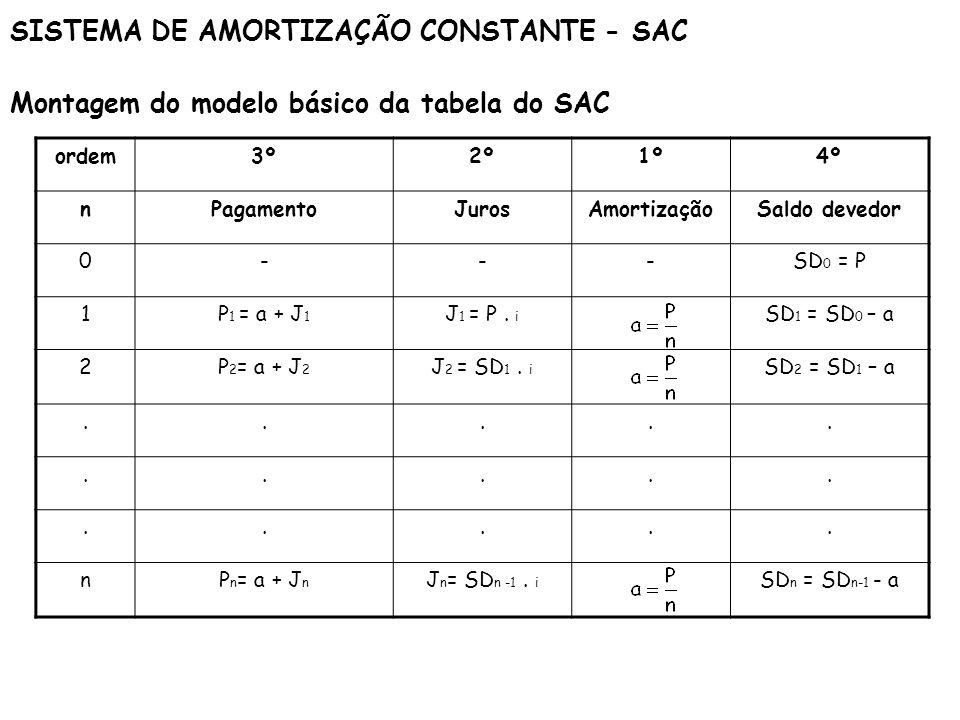 SISTEMA DE AMORTIZAÇÃO CONSTANTE - SAC Montagem do modelo básico da tabela do SAC ordem3º2º1º4º nPagamentoJurosAmortizaçãoSaldo devedor 0---SD 0 = P 1