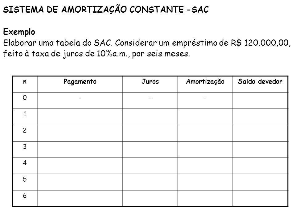 SISTEMA DE AMORTIZAÇÃO CONSTANTE -SAC Exemplo Elaborar uma tabela do SAC. Considerar um empréstimo de R$ 120.000,00, feito à taxa de juros de 10%a.m.,
