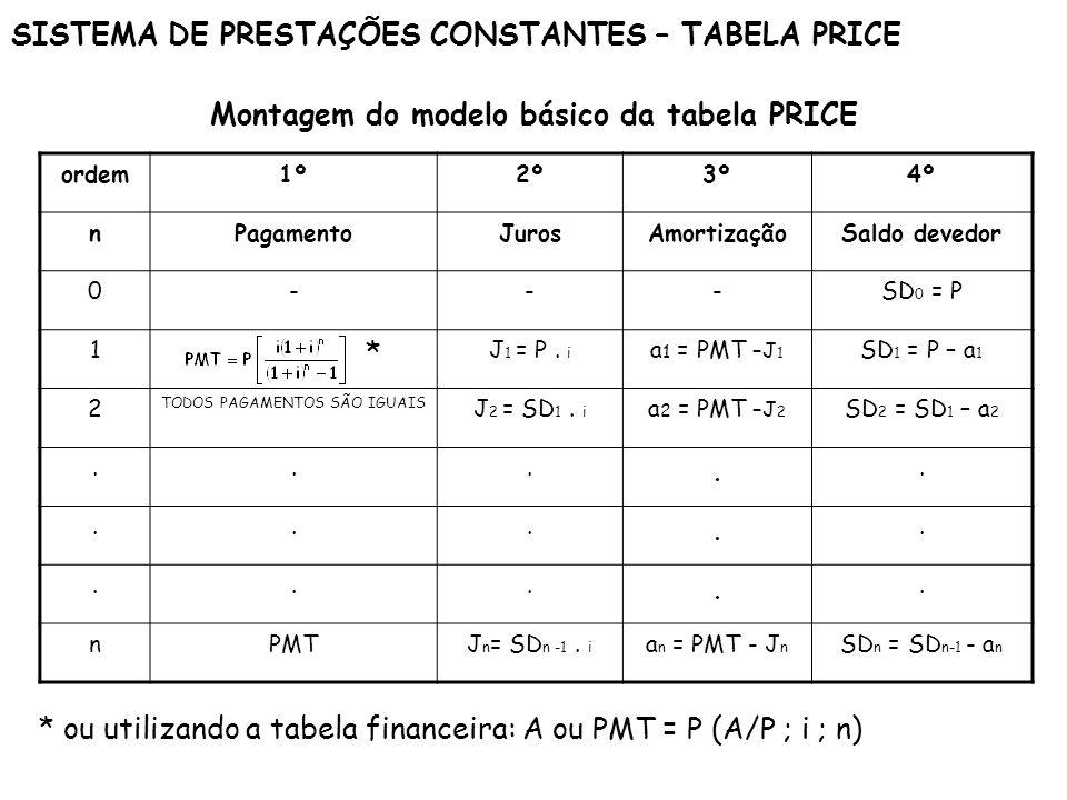 SISTEMA DE PRESTAÇÕES CONSTANTES – TABELA PRICE Montagem do modelo básico da tabela PRICE ordem1º2º3º4º nPagamentoJurosAmortizaçãoSaldo devedor 0---SD