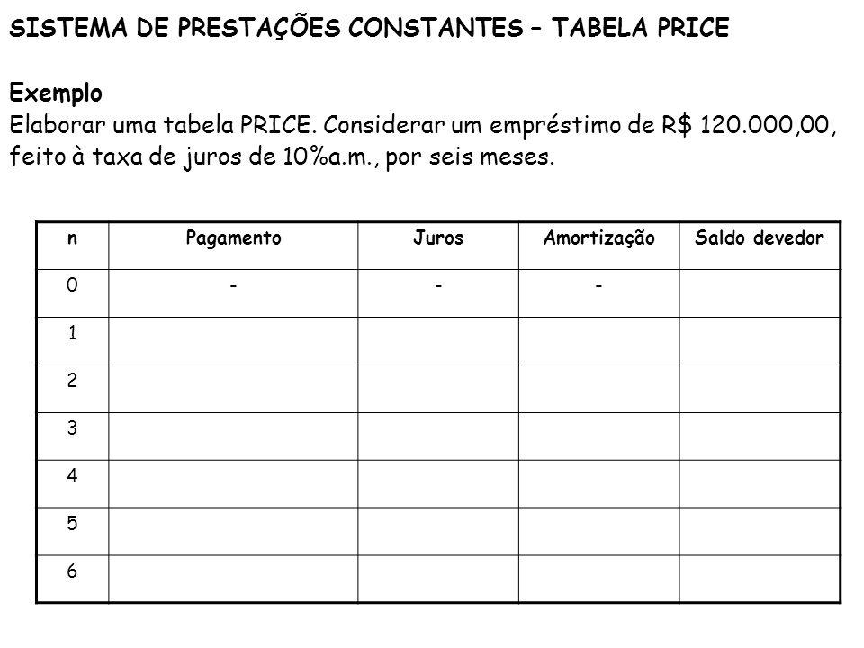 SISTEMA DE PRESTAÇÕES CONSTANTES – TABELA PRICE Exemplo Elaborar uma tabela PRICE. Considerar um empréstimo de R$ 120.000,00, feito à taxa de juros de