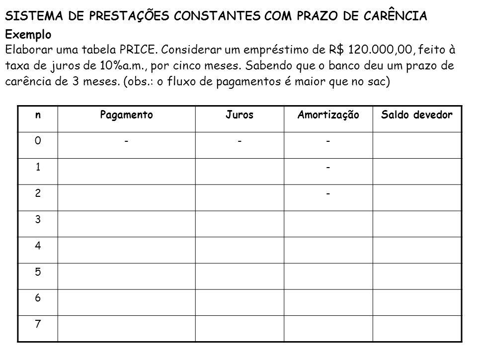SISTEMA DE PRESTAÇÕES CONSTANTES COM PRAZO DE CARÊNCIA Exemplo Elaborar uma tabela PRICE. Considerar um empréstimo de R$ 120.000,00, feito à taxa de j
