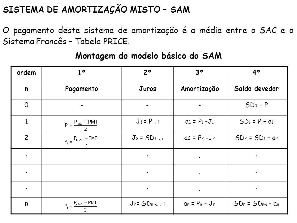 SISTEMA DE AMORTIZAÇÃO MISTO – SAM Montagem do modelo básico do SAM ordem1º2º3º4º nPagamentoJurosAmortizaçãoSaldo devedor 0---SD 0 = P 1J 1 = P. i a 1