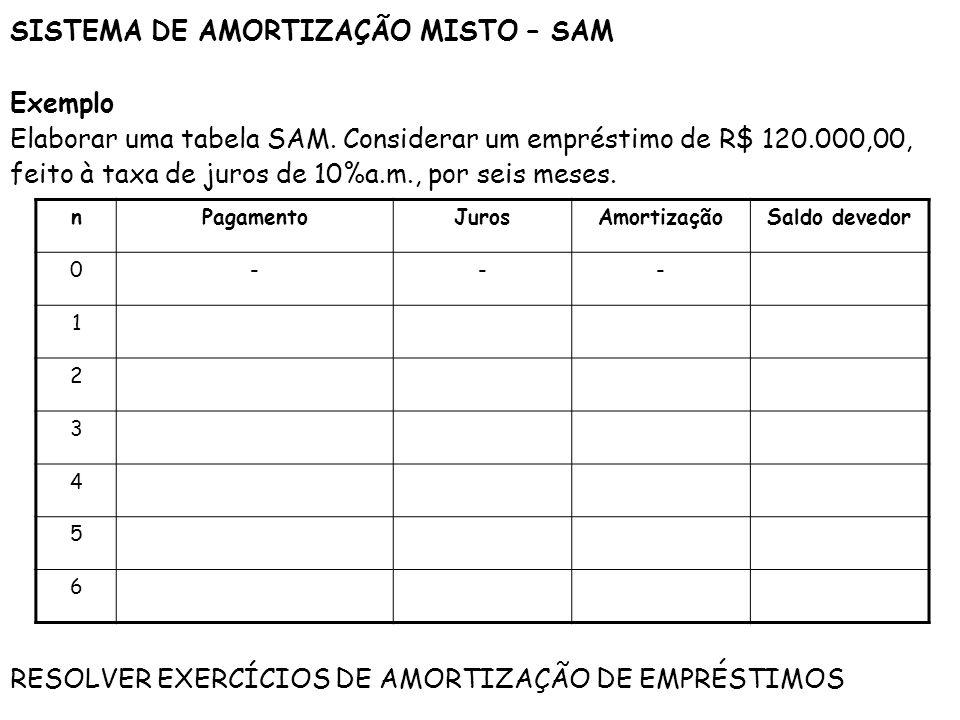 SISTEMA DE AMORTIZAÇÃO MISTO – SAM Exemplo Elaborar uma tabela SAM. Considerar um empréstimo de R$ 120.000,00, feito à taxa de juros de 10%a.m., por s