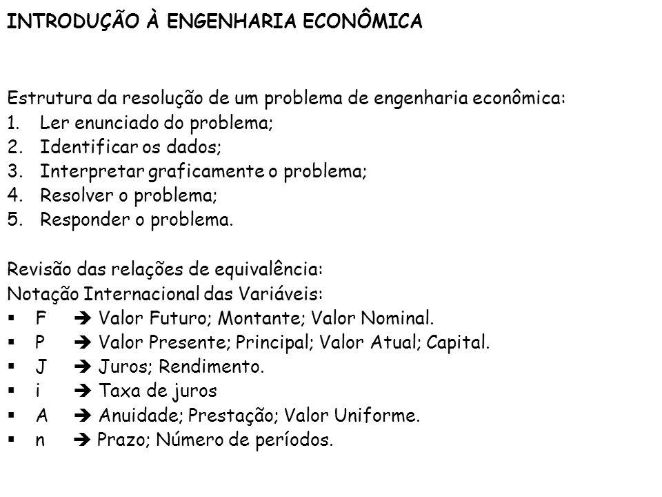 INTRODUÇÃO À ENGENHARIA ECONÔMICA Revisão das relações de equivalência: Notação Internacional das Variáveis: F Valor Futuro; Montante; Valor Nominal.