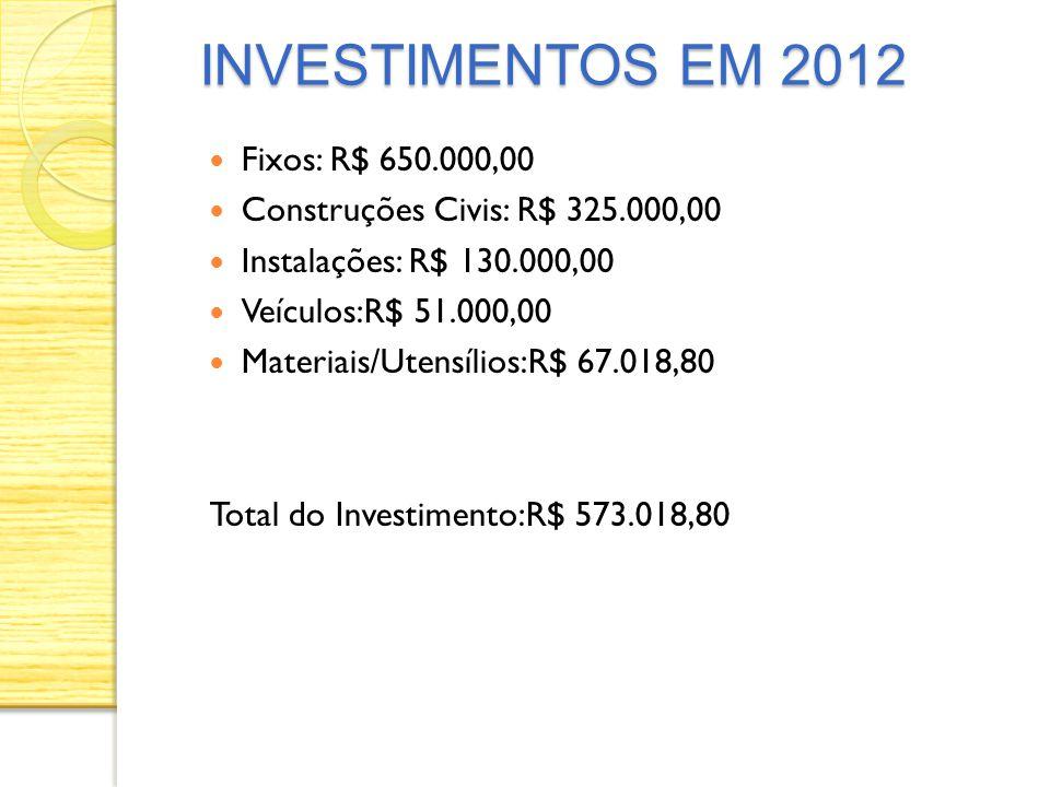 Fixos: R$ 650.000,00 Construções Civis: R$ 325.000,00 Instalações: R$ 130.000,00 Veículos:R$ 51.000,00 Materiais/Utensílios:R$ 67.018,80 Total do Inve