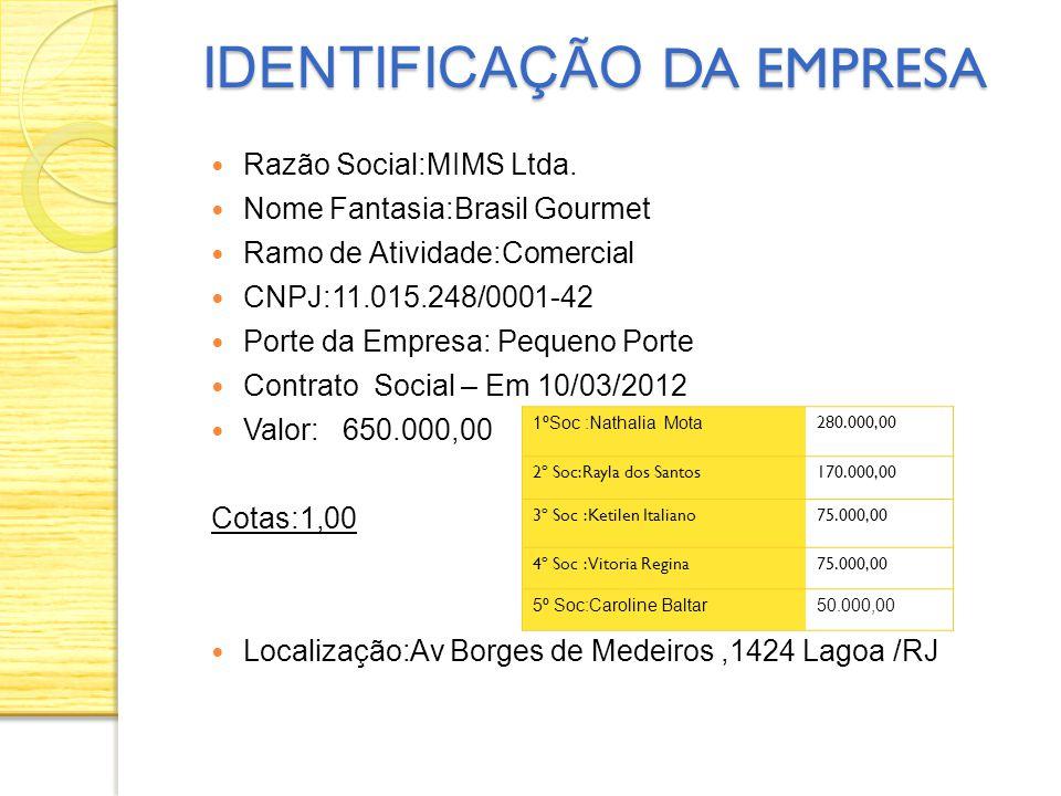 Razão Social:MIMS Ltda. Nome Fantasia:Brasil Gourmet Ramo de Atividade:Comercial CNPJ:11.015.248/0001-42 Porte da Empresa: Pequeno Porte Contrato Soci