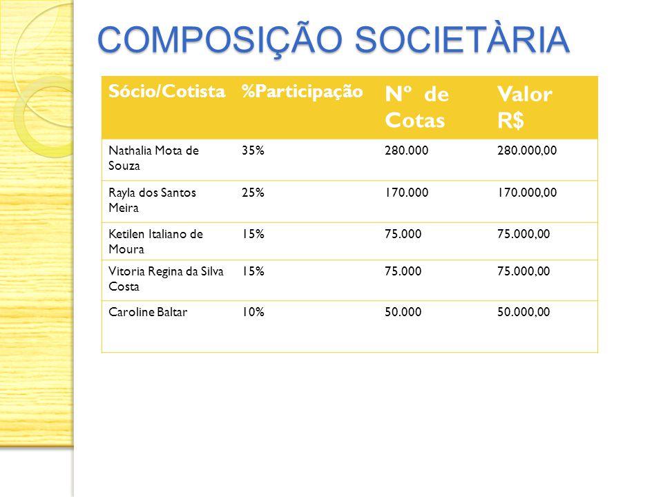 COMPOSIÇÃO SOCIETÀRIA COMPOSIÇÃO SOCIETÀRIA Sócio/Cotista%Participação Nº de Cotas Valor R$ Nathalia Mota de Souza 35%280.000280.000,00 Rayla dos Sant
