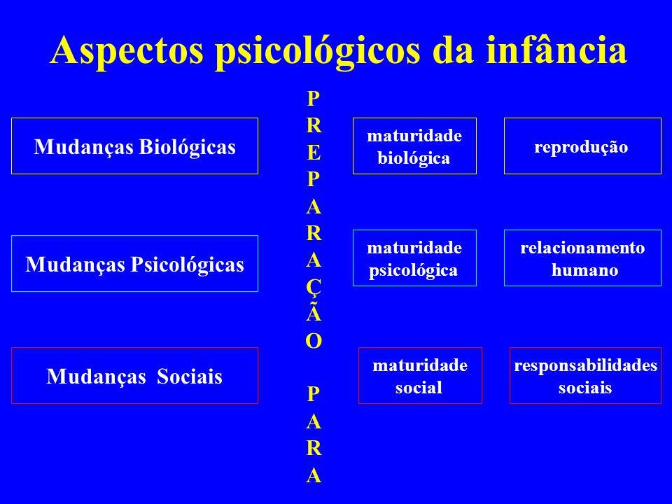 Aspectos psicológicos da infância Mudanças Biológicas Mudanças Psicológicas Mudanças Sociais maturidade biológica reprodução maturidade psicológica re