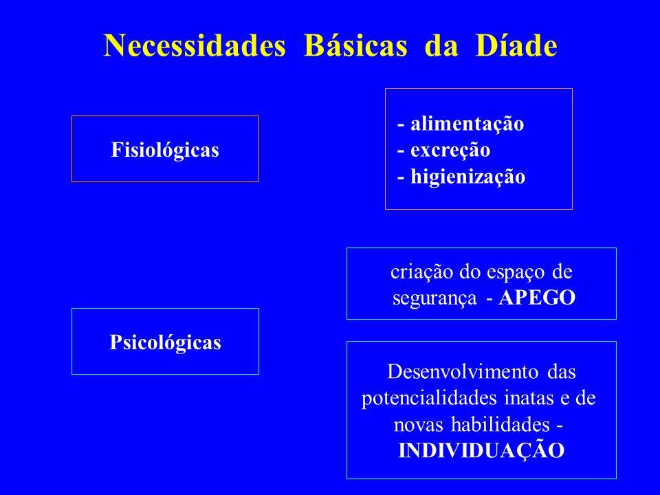 Necessidades Básicas da Díade Fisiológicas Psicológicas - alimentação - excreção - higienização criação do espaço de segurança - APEGO Desenvolvimento