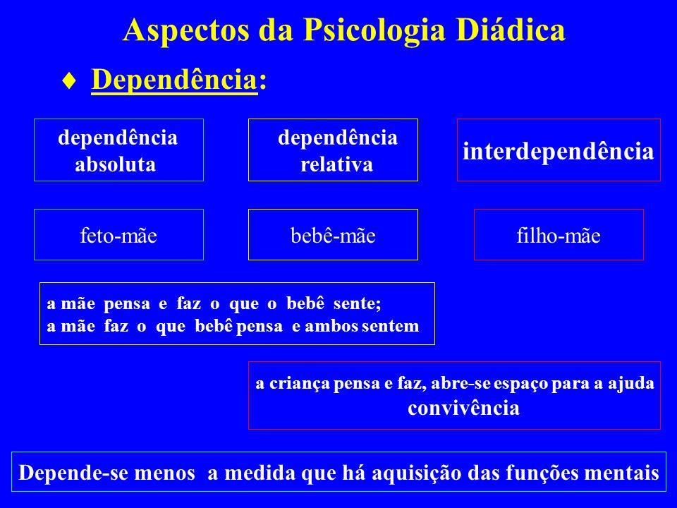 Aspectos da Psicologia Diádica Dependência: dependência absoluta dependência relativa interdependência feto-mãebebê-mãefilho-mãe a mãe pensa e faz o q