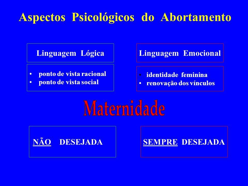 Aspectos Psicológicos do Abortamento ponto de vista racional ponto de vista social identidade feminina renovação dos vínculos NÃO DESEJADASEMPRE DESEJ