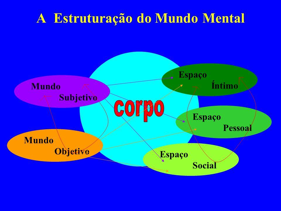 A Estruturação do Mundo Mental Mundo Subjetivo Mundo Objetivo Espaço Social Espaço Íntimo Espaço Pessoal