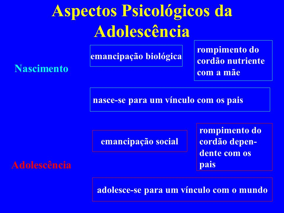 Aspectos Psicológicos da Adolescência Nascimento Adolescência emancipação biológica rompimento do cordão nutriente com a mãe nasce-se para um vínculo