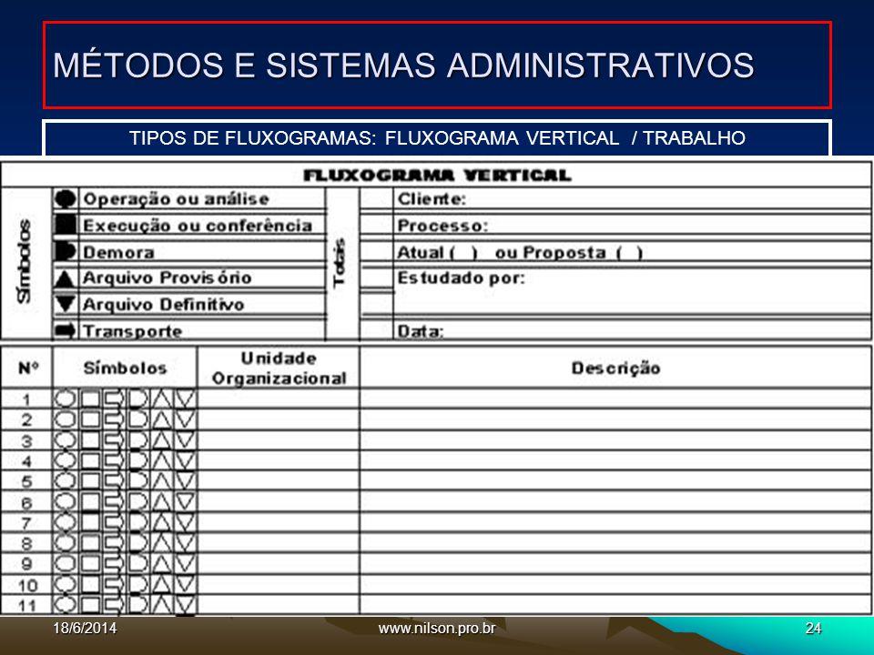 www.nilson.pro.br24 TIPOS DE FLUXOGRAMAS: FLUXOGRAMA VERTICAL / TRABALHO MÉTODOS E SISTEMAS ADMINISTRATIVOS 18/6/2014