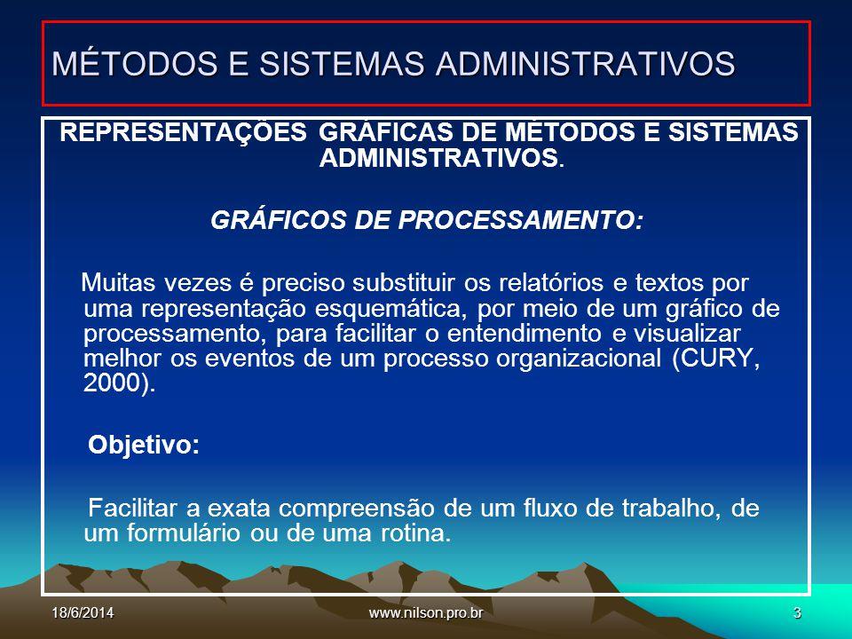 www.nilson.pro.br3 REPRESENTAÇÕES GRÁFICAS DE MÉTODOS E SISTEMAS ADMINISTRATIVOS. GRÁFICOS DE PROCESSAMENTO: Muitas vezes é preciso substituir os rela