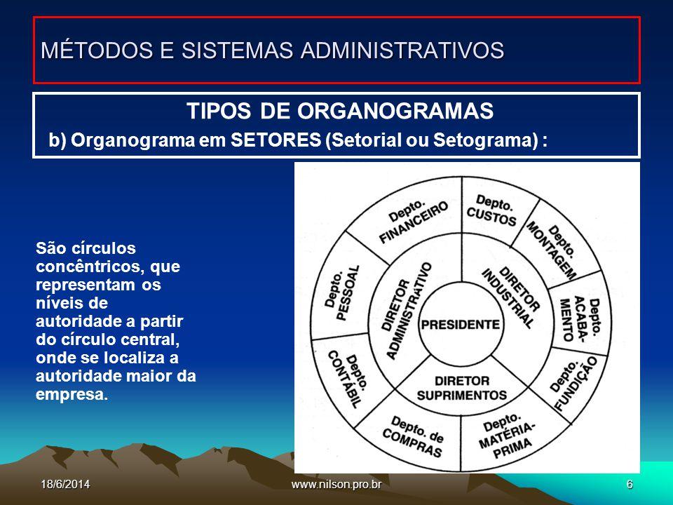 www.nilson.pro.br6 TIPOS DE ORGANOGRAMAS b) Organograma em SETORES (Setorial ou Setograma) : MÉTODOS E SISTEMAS ADMINISTRATIVOS São círculos concêntri