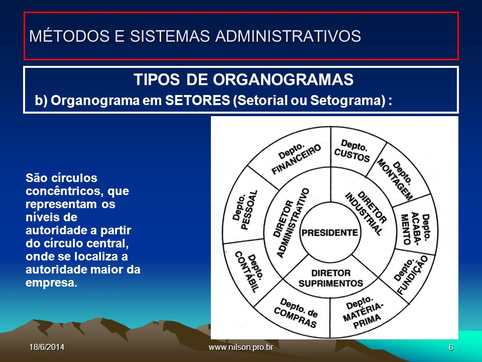 www.nilson.pro.br7 TIPOS DE ORGANOGRAMAS c) Radial (Solar ou Circular) MÉTODOS E SISTEMAS ADMINISTRATIVOS Mostra o macro sistema das empresas componentes de um grande grupo empresarial.