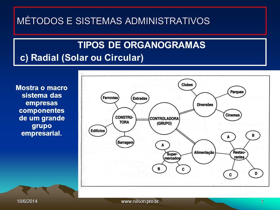 www.nilson.pro.br7 TIPOS DE ORGANOGRAMAS c) Radial (Solar ou Circular) MÉTODOS E SISTEMAS ADMINISTRATIVOS Mostra o macro sistema das empresas componen