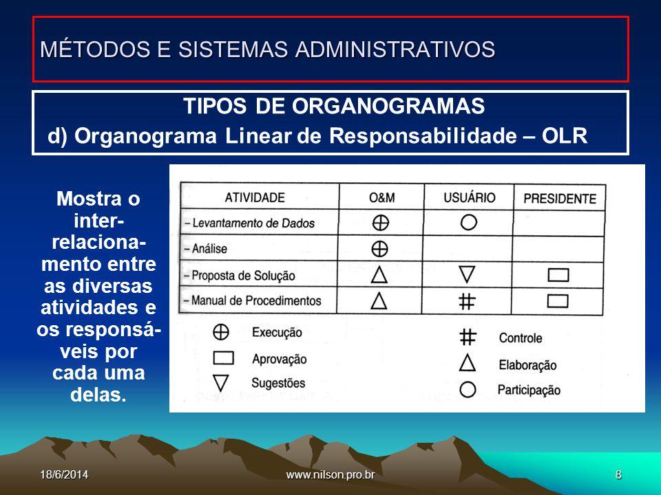www.nilson.pro.br9 TIPOS DE ORGANOGRAMAS e) Organograma Informativo MÉTODOS E SISTEMAS ADMINISTRATIVOS Tem informações de diversas naturezas relacionadas com as unidades organizacion ais.