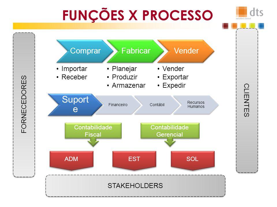 RESPONSABILIDADES Comitê Diretivo Líder Projeto DTS Consultores Líder Projeto Usuários Replicadores Adm ERP PROJETO