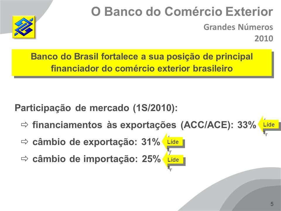5 Banco do Brasil fortalece a sua posição de principal financiador do comércio exterior brasileiro Participação de mercado (1S/2010): financiamentos à