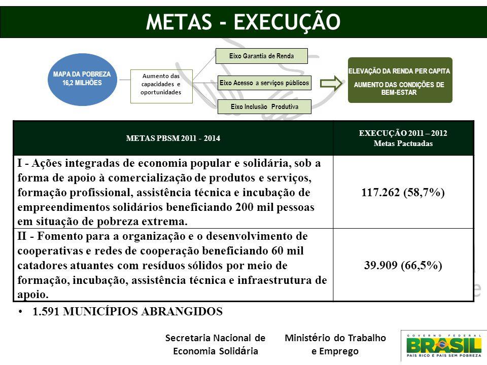 Secretaria Nacional de Economia Solid á ria Minist é rio do Trabalho e Emprego METAS - EXECUÇÃO METAS PBSM 2011 - 2014 EXECUÇÃO 2011 – 2012 Metas Pact