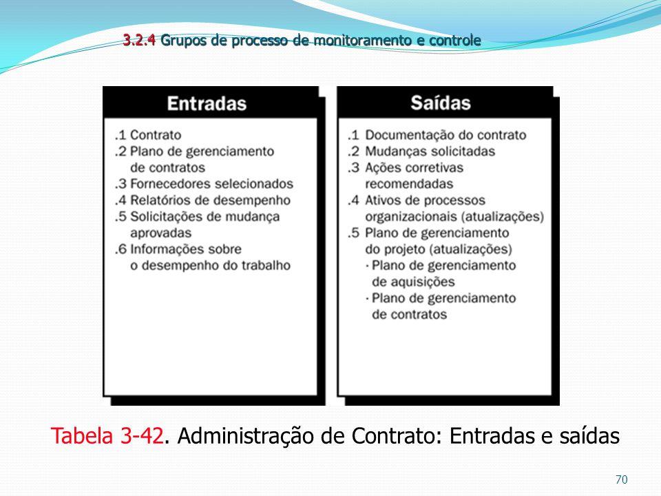Tabela 3-42. Administração de Contrato: Entradas e saídas 3.2.4 Grupos de processo de monitoramento e controle 70