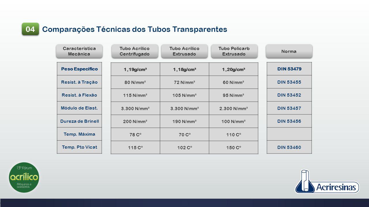 04 Comparações Técnicas dos Tubos Transparentes Característica Mecânica Tubo Acrílico Centrifugado Tubo Acrílico Centrifugado Tubo Acrílico Extrusado
