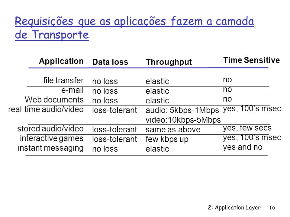 2: Application Layer 16 Requisições que as aplicações fazem a camada de Transporte Application file transfer e-mail Web documents real-time audio/vide