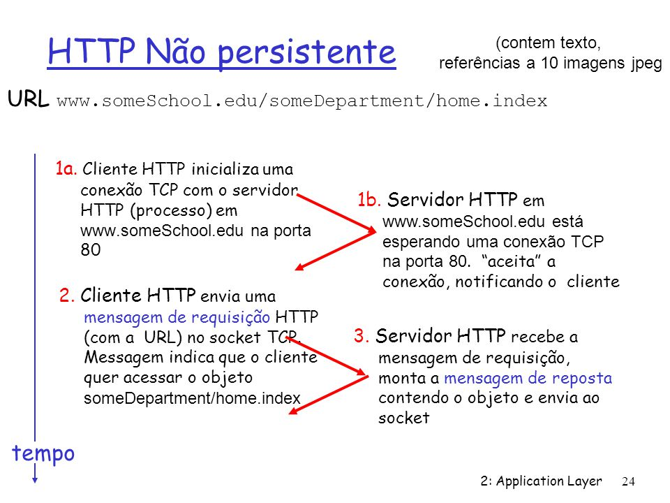 2: Application Layer 24 HTTP Não persistente URL www.someSchool.edu/someDepartment/home.index 1a. Cliente HTTP inicializa uma conexão TCP com o servid
