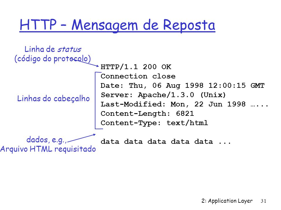 2: Application Layer 31 HTTP – Mensagem de Reposta HTTP/1.1 200 OK Connection close Date: Thu, 06 Aug 1998 12:00:15 GMT Server: Apache/1.3.0 (Unix) La