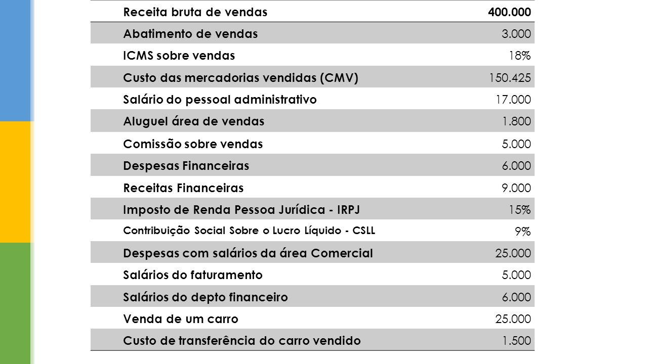 Receita bruta de vendas400.000 Abatimento de vendas 3.000 ICMS sobre vendas 18% Custo das mercadorias vendidas (CMV) 150.425 Salário do pessoal admini