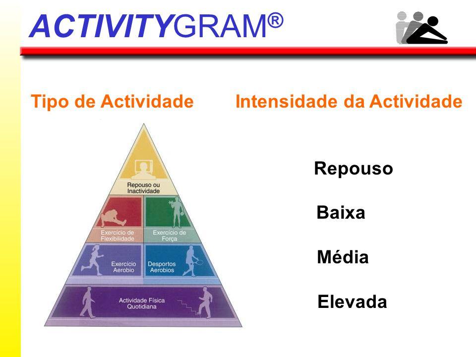 Feminino - 6 Masculino - 16 p<0,05 Tipo de Actividade Intensidade da Actividade Aeróbia Repouso Força Muscular Baixa Flexibilidade Média Elevada ACTIV