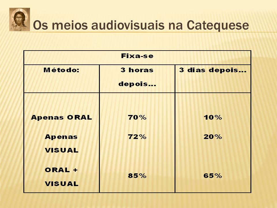 Os meios audiovisuais na Catequese