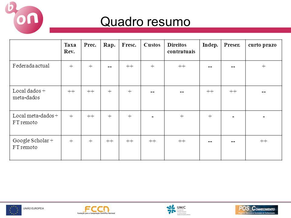 Quadro resumo Taxa Rev.
