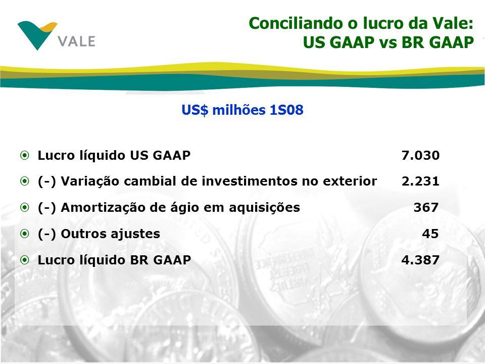 Conciliando o lucro da Vale: US GAAP vs BR GAAP Lucro líquido US GAAP7.030 (-) Variação cambial de investimentos no exterior2.231 (-) Amortização de á