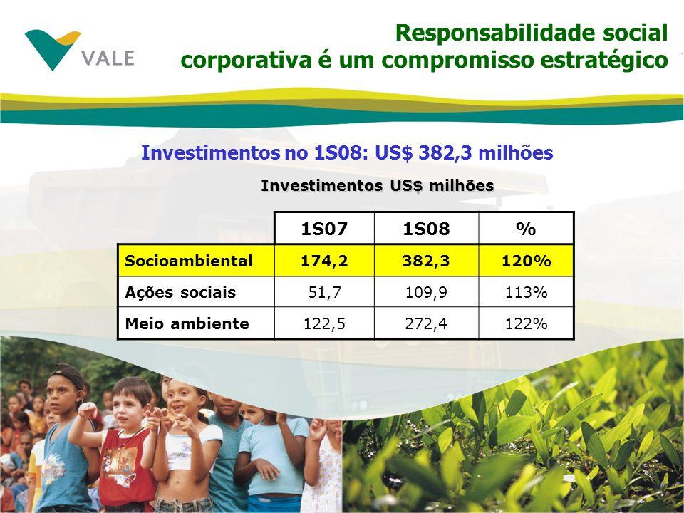 Responsabilidade social corporativa é um compromisso estratégico Investimentos no 1S08: US$ 382,3 milhões Investimentos US$ milhões 1S071S08% Socioamb