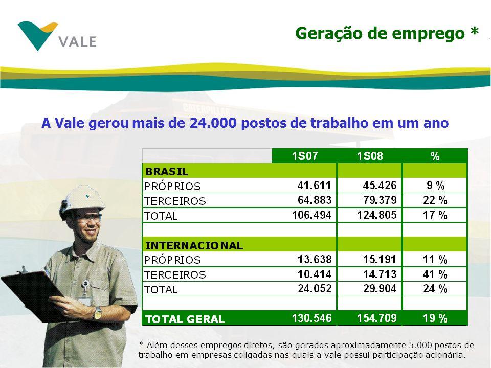 Geração de emprego * A Vale gerou mais de 24.000 postos de trabalho em um ano * Além desses empregos diretos, são gerados aproximadamente 5.000 postos