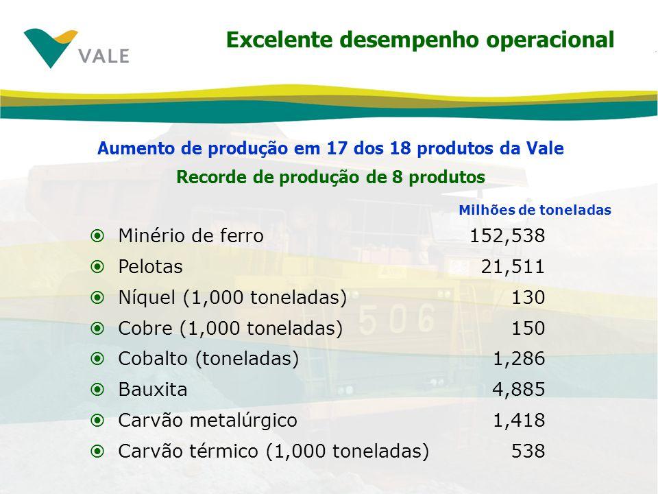 Excelente desempenho das vendas Aumento de vendas em todos os produtos 1S081S07% Minério de ferrro132.473117.87312,4% Pelotas20.83719.7565,5% Manganês44730248,0% Ferro-ligas2482355,5% Cobre1361351,1% Cobalto1,41,220,8% Potássio3393235,0% Caulim6005941,0% Carvão1.915788143,0% Alumina1.6941.46615,6% Metais preciosos¹,2 1.1241.1071,5% PGM¹,3 1881748,0% mil toneladas métricas ¹ Onças troy - 2 Ouro e prata - 3 Metais do grupo da platina Recorde
