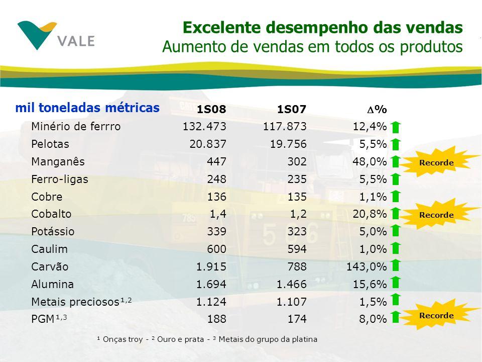 Excelente desempenho das vendas Aumento de vendas em todos os produtos 1S081S07% Minério de ferrro132.473117.87312,4% Pelotas20.83719.7565,5% Manganês