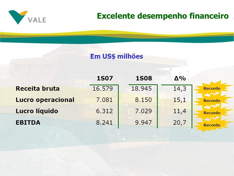 Investindo e crescendo: seis novos projetos de classe mundial concluídos no 1S08 Minério de ferroFazendão Brasil15,8 Mtpa PelotasSamarco III Brasil 7,6 Mtpa PelotasZuhaiChina 1,2 Mtpa NíquelDalianChina35.000 tpa BauxitaParagominas II Brasil 4,5 Mtpa Alumina Alunorte 6 & 7Brasil 1,9 Mtpa 1 Exploração mineral US$ 165 milhões, estudos de viabilidade US$ 251 milhões, tecnologia US$ 24 milhões US$ 2,7 bilhões US$ 440 milhões¹ US$ 915 milhões Investimentos 1S08 US$ 4,0 bilhões