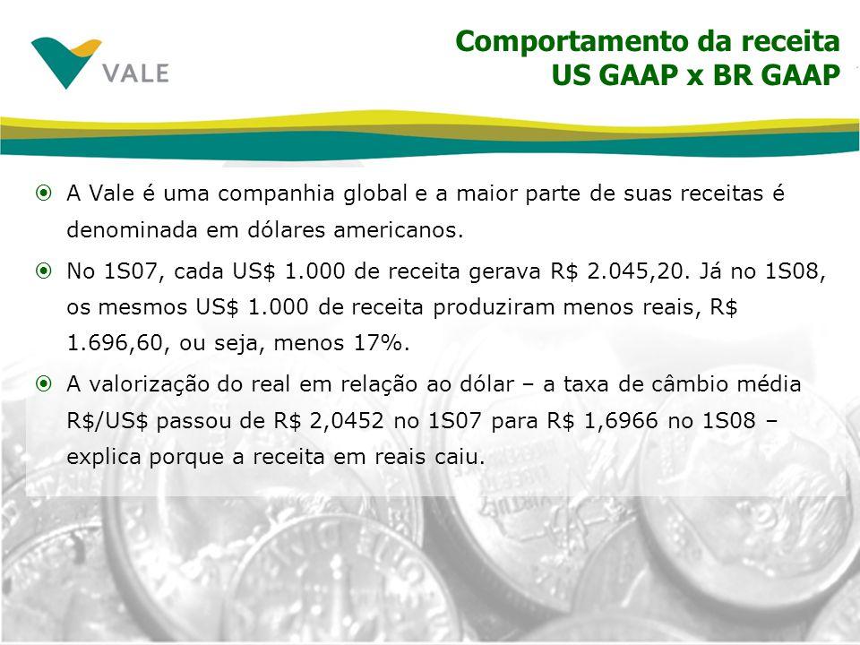 Comportamento da receita US GAAP x BR GAAP Somente a valorização do real contra o dólar teria levado à redução de nossa receita em reais em R$ 5,629 bilhões, comparando o 1S08 contra o 1S07.