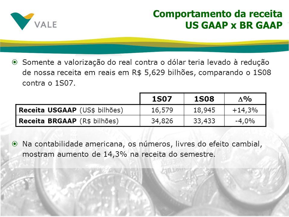 Comportamento da receita US GAAP x BR GAAP Somente a valorização do real contra o dólar teria levado à redução de nossa receita em reais em R$ 5,629 b