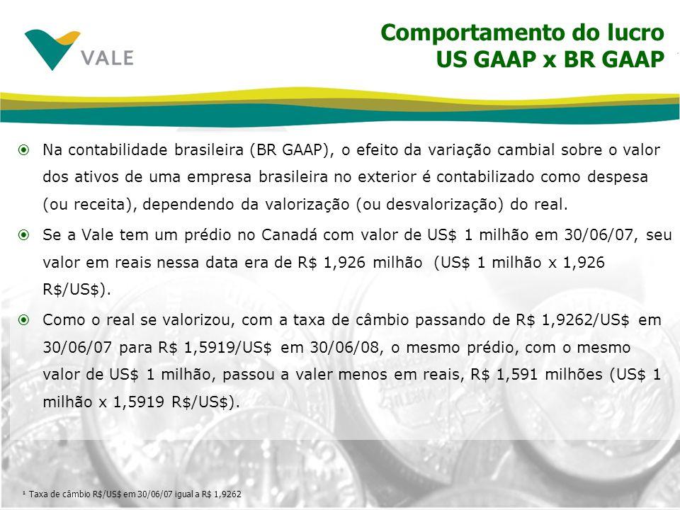 Comportamento do lucro US GAAP x BR GAAP Na contabilidade brasileira (BR GAAP), o efeito da variação cambial sobre o valor dos ativos de uma empresa b