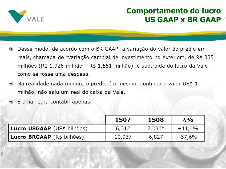 Conciliando o lucro da Vale: US GAAP vs BR GAAP Lucro líquido US GAAP7.030 (-) Variação cambial de investimentos no exterior2.231 (-) Amortização de ágio em aquisições 367 (-) Outros ajustes 45 Lucro líquido BR GAAP4.387 US$ milhões 1S08