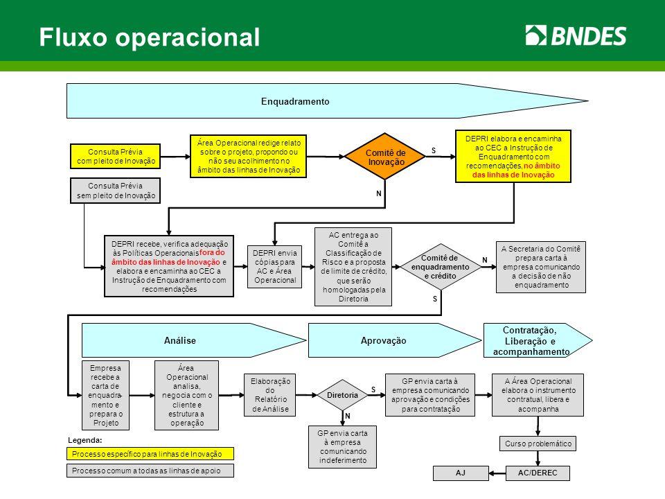 Fluxo operacional Consulta Prévia com pleito de Inovação Enquadramento Área Operacional redige relato sobre o projeto, propondo ou não seu acolhimento
